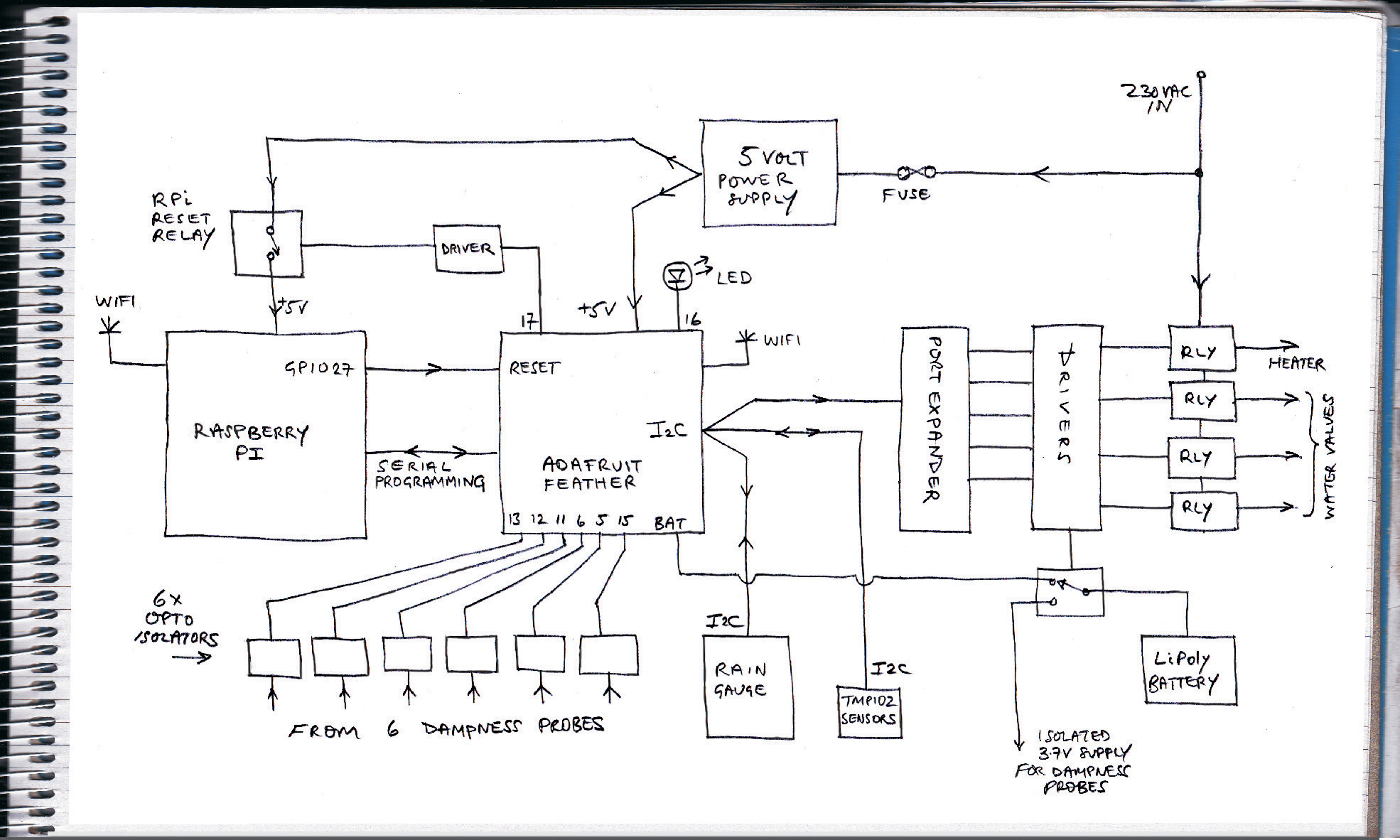 Greenhouse Controller initial block diagram